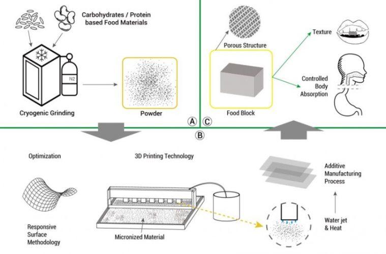 3-D printed food